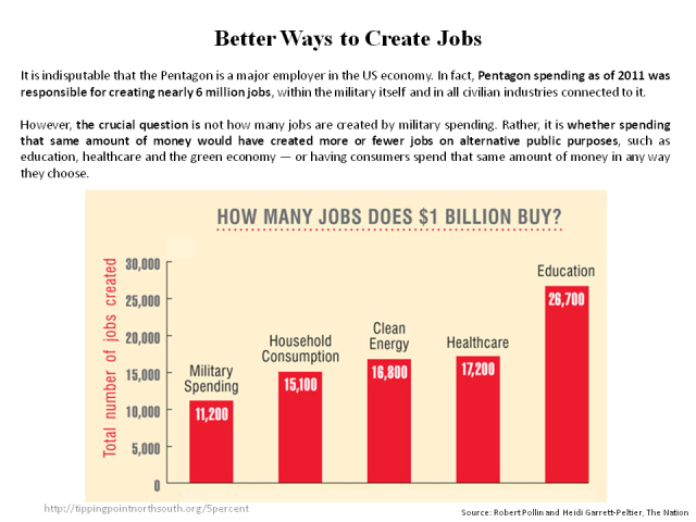 better ways for jobs