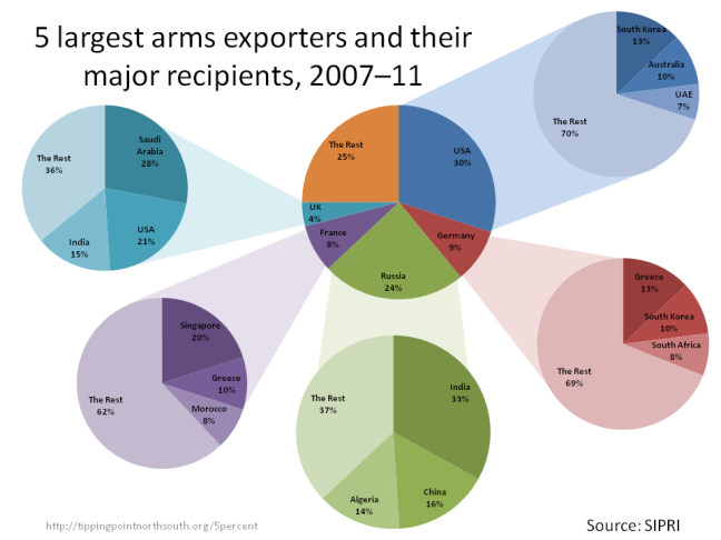 largest arms exporters