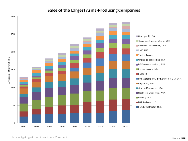 Sales of largest defence companies