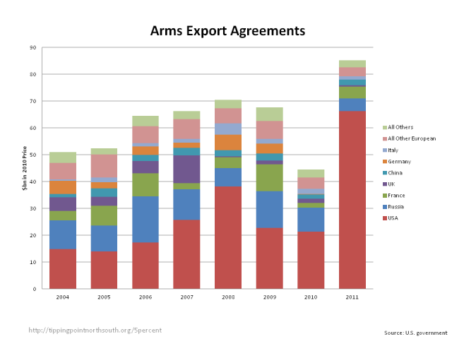 arms agreements