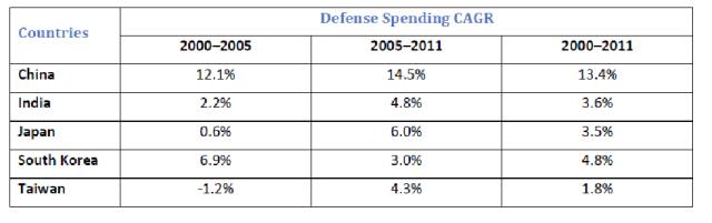 Asian defence spending