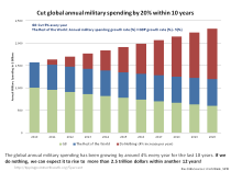 Cut global annual military spending by 20% within 10 years