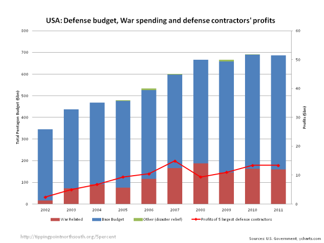 defence budget profits