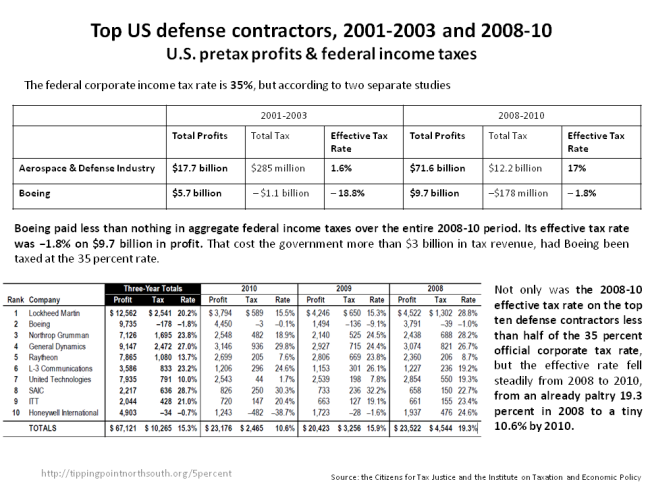 defence taxes