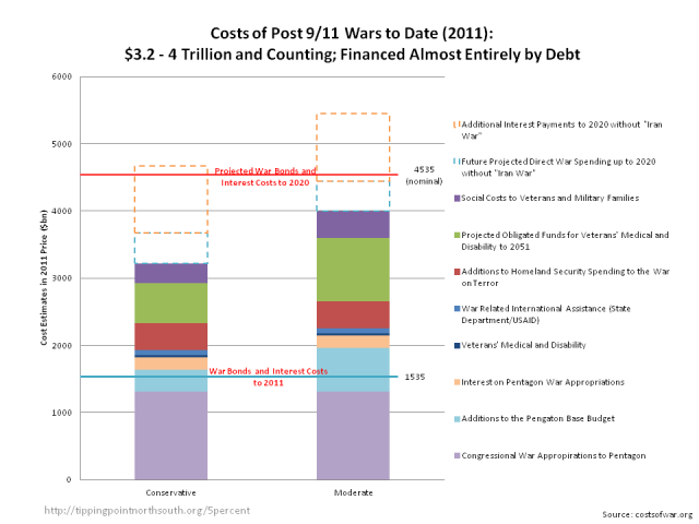 financial costs of wars