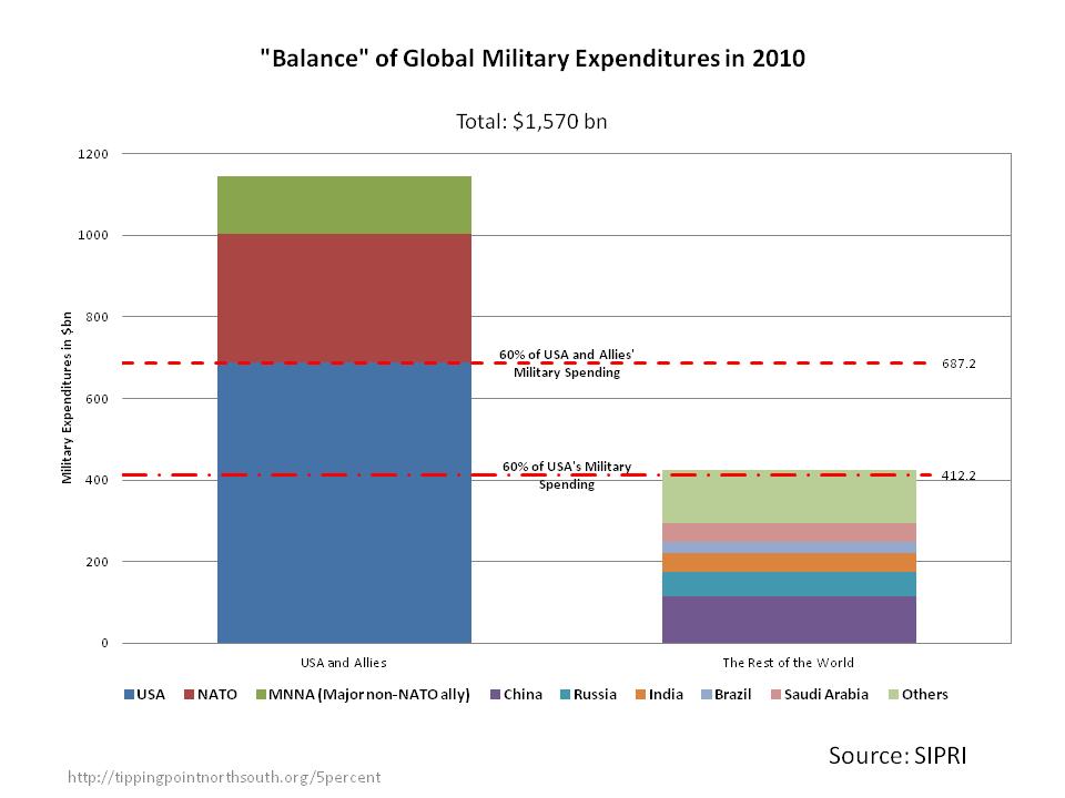 military balance