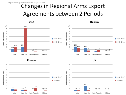 regional arms