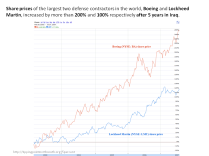 share prices boeing lockheed