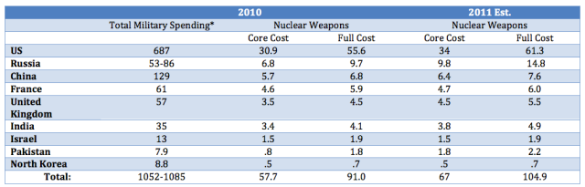 Total Military and Nuclear Weapons Spending 2010-2011