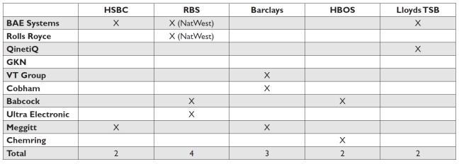 UK arms principal bankers