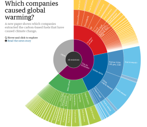 Which companies caused global warming?