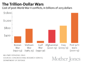 The Trillion-Dollar Wars