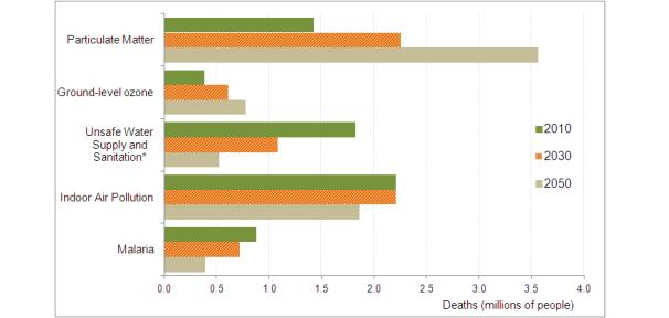 air pollution deaths 2050 OECD