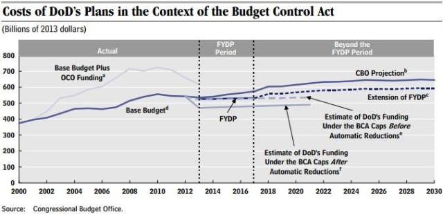 BCA-and-defense-spending