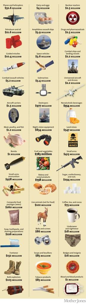 The Pentagon's Long Shopping List