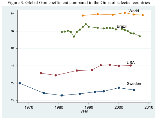 global_gini