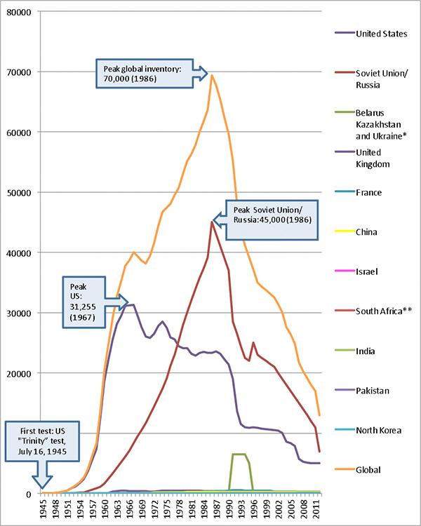 Nuclear_Stockpiles_Overview