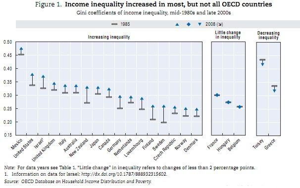 oecd-inequality