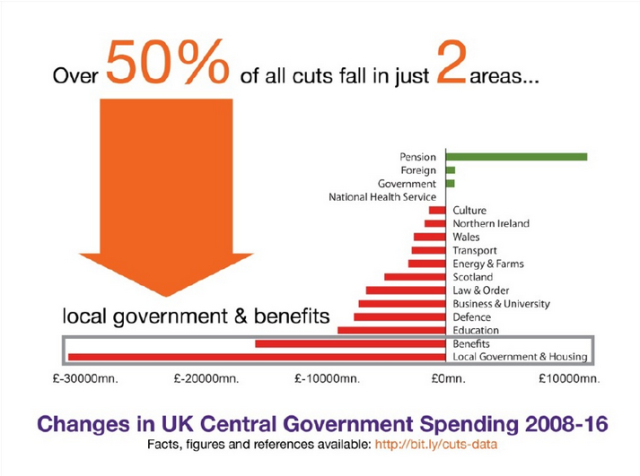 Changes in UK government spending 2008-16