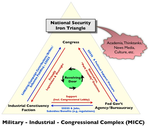 National Security Iron Triangle Tipping Point North South