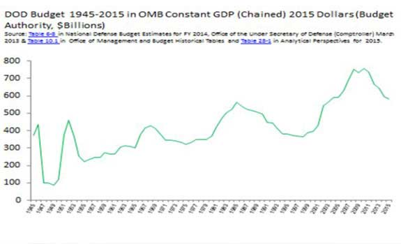 Pentagon budget 1945-2015