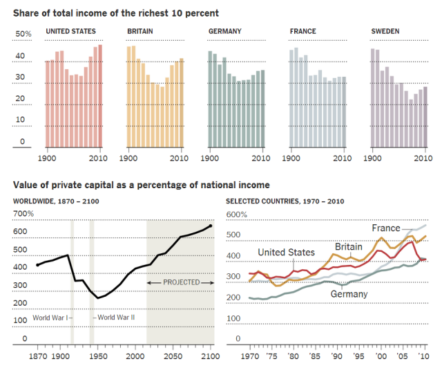 Share of total income of the richest 10 percent