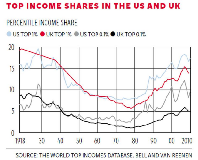 Top income shares in the US and UK