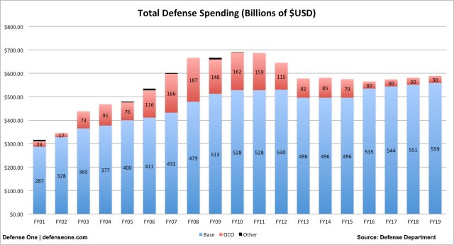 Total defense spending