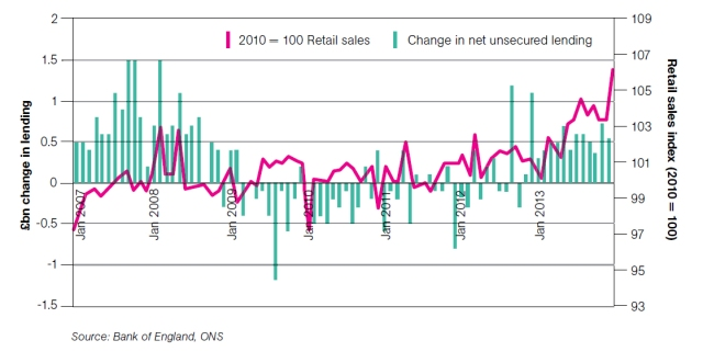Unsecured lending and retail sales 2007-2013 UK
