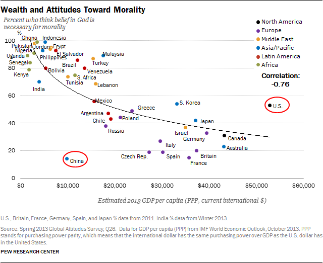 Wealth and attitudes toward morality