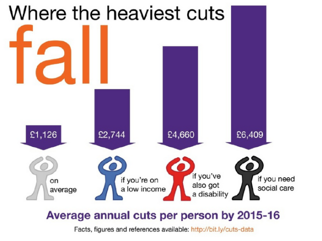 Where the heaviest cuts fall UK