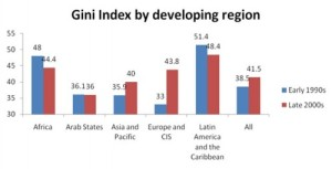 Gini-developing-countries-1990s