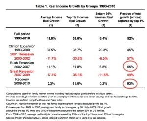 USA-income-growth