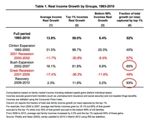 USA-income-growth