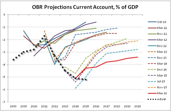 OBR current accounts projections