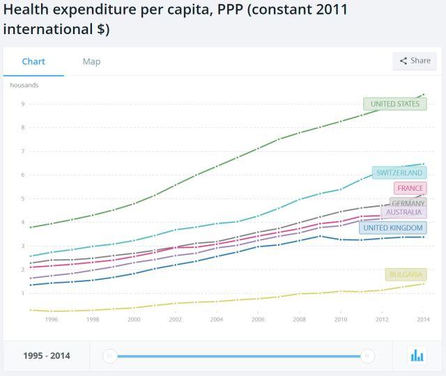 Health per capita