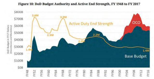 Pentagon Budget and Active End Strength