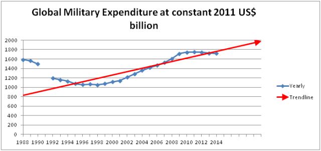 trend 2 trillion