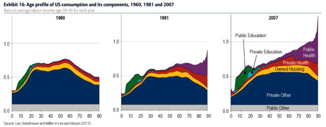 USA's spending habits past 50 years