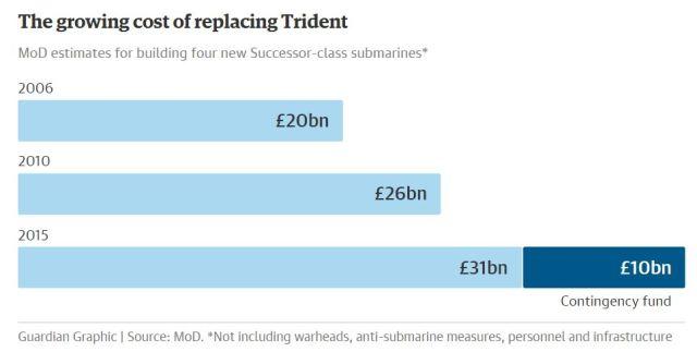 Trident costs