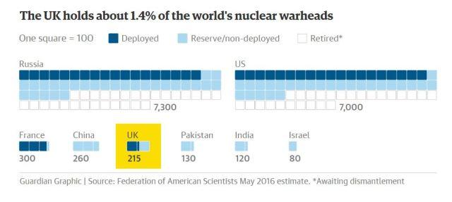 UK Nuclear warheads