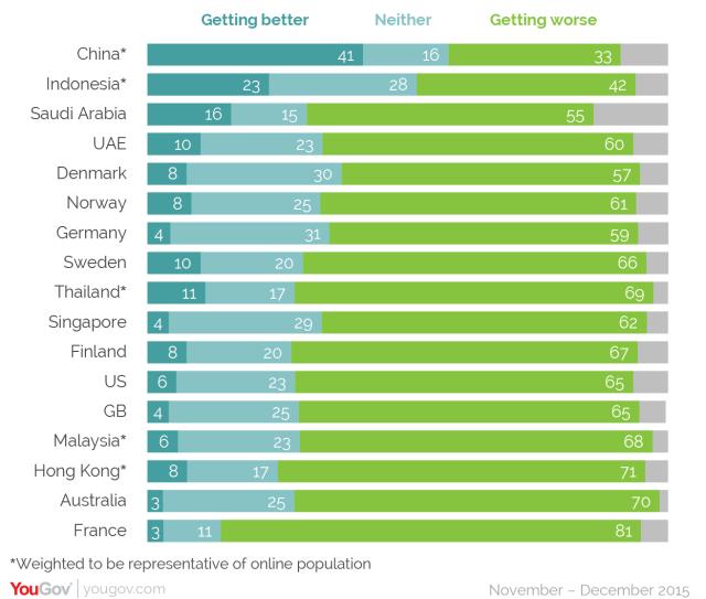 YouGov Globalisation survey